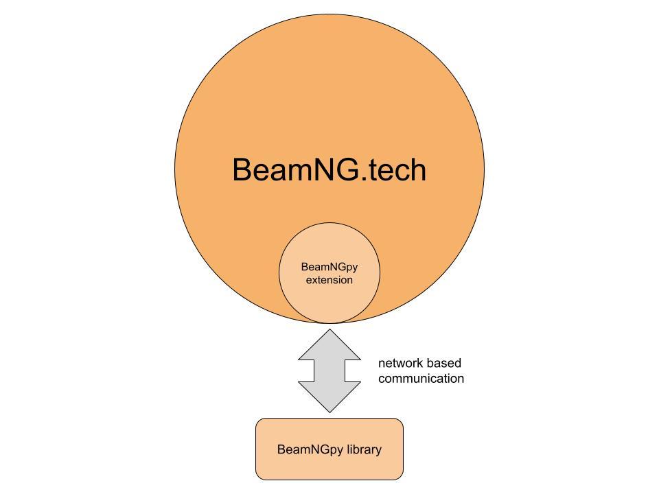 BeamNGpy